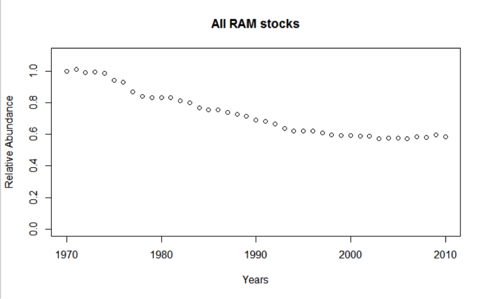 Figure 3. Trends in abundance for all stocks in the RAM Legacy data base.