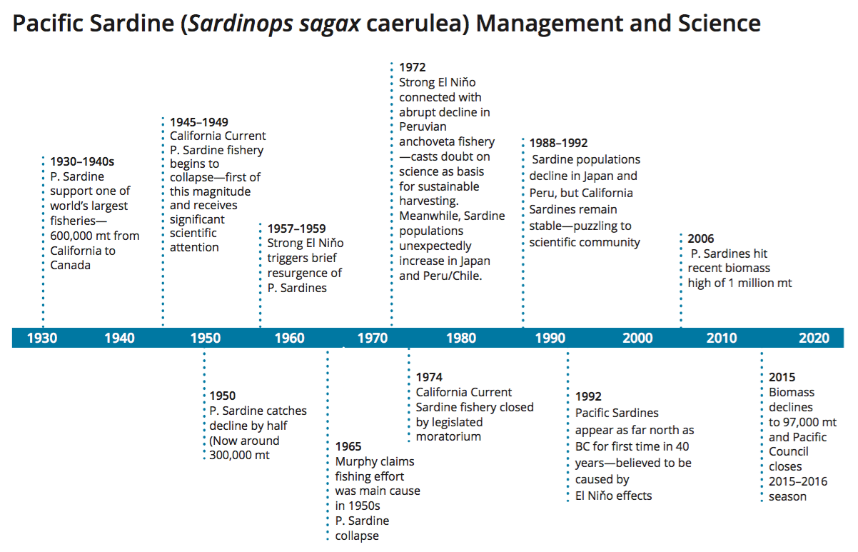 Figure 6. Pacific sardine science and management timeline. Adapted from a personal interview with Alec MacCall (2015).