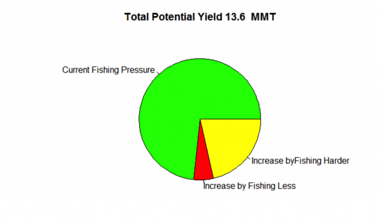 Figure 12. The relative importance of different management actions in maximizing long term yield from NE Atlantic fisheries.