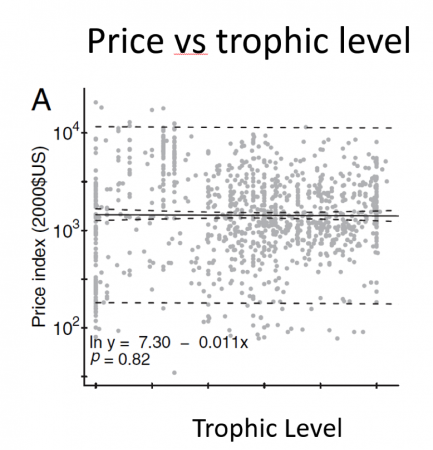 Figure 3.  The relationship between price of fish and their trophic level.  From Sethi et al. 2010.