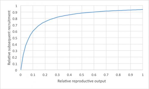 reproductiveoutput2