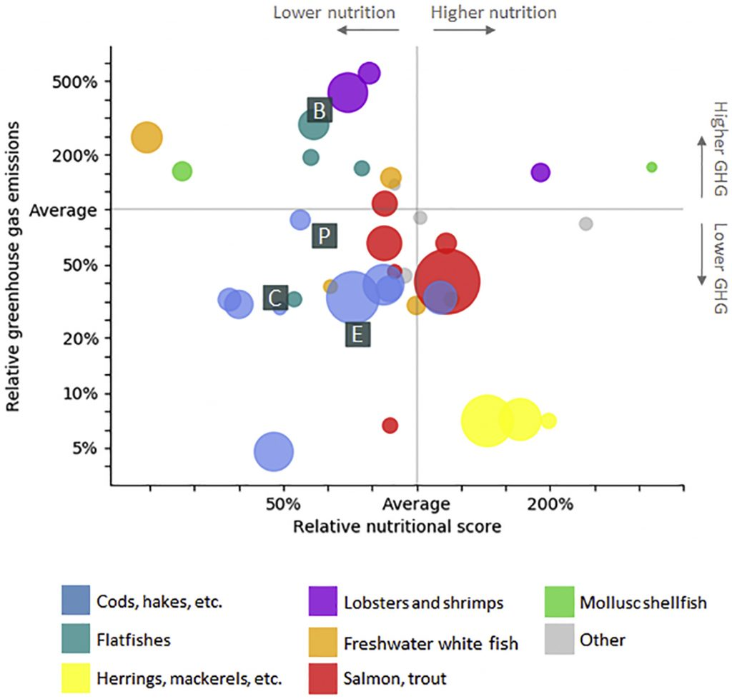 Figure from Hallstrom et al. 2019 showing nutrient density and climate change impact of different foods