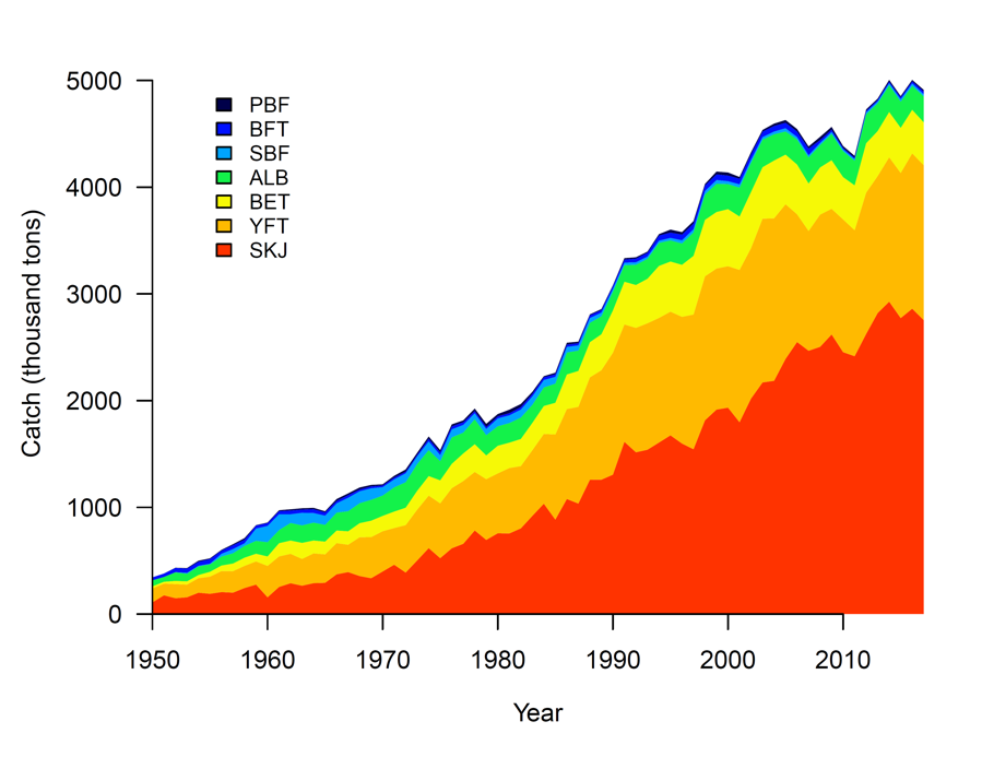 Global tuna catches from 1950 to present day
