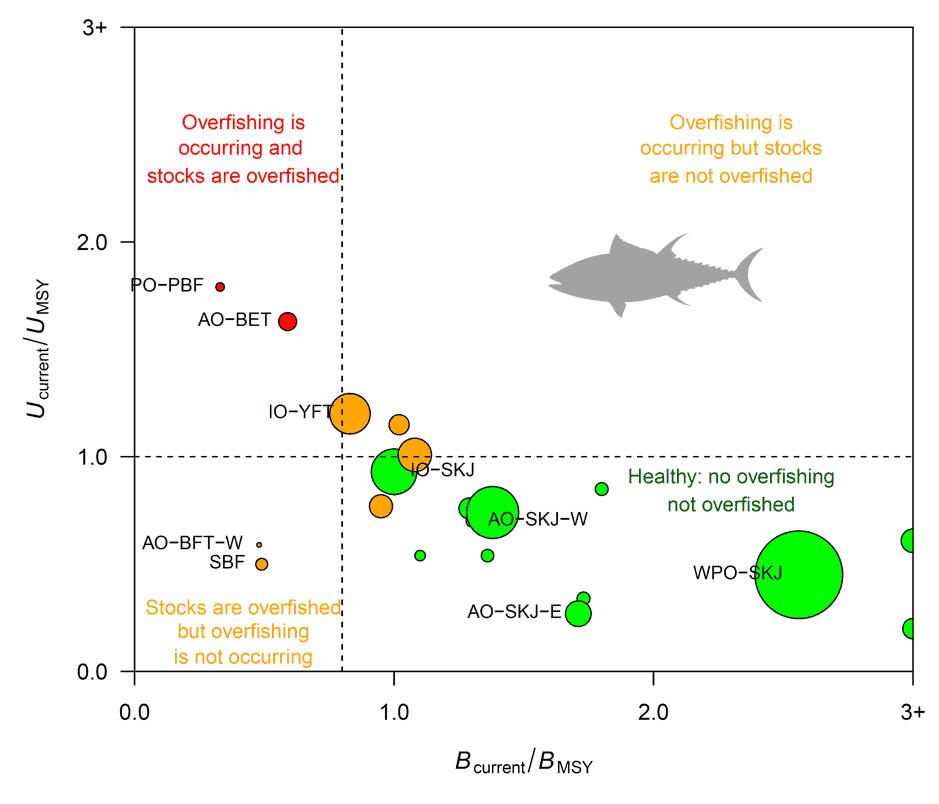 A kobe plot of major tuna stocks in the world