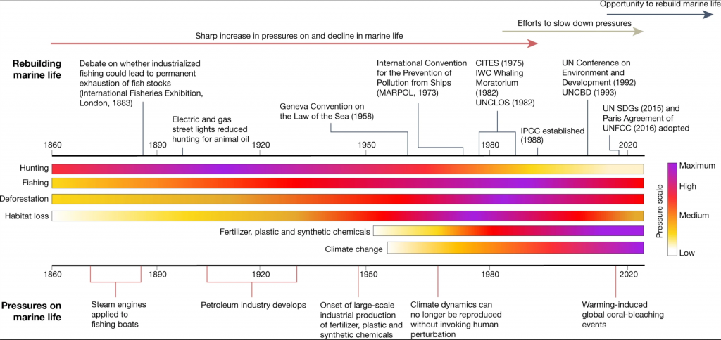 Timeline of threats to the ocean. Figure 1 from Duarte et al 2020.