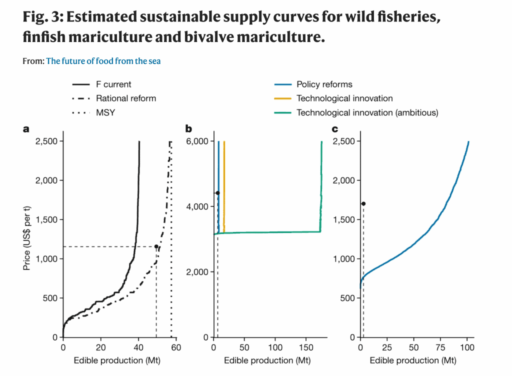 Figure 3 from Costello et al. 2020. A figure showing the supply curves for wild fisheries, finfish mariculture, and bivalve mariculture
