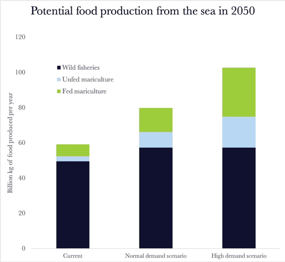 A figure showing Sources of Potential Food from the sea in 2050