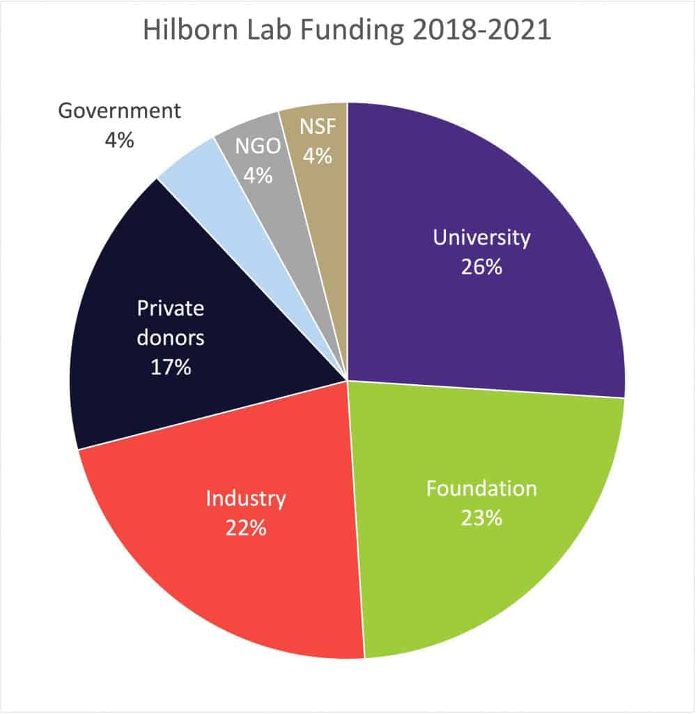 Ray Hilborn's research funding - a breakdown by source.