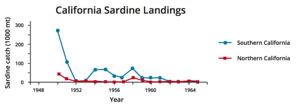 California Sardine Landings