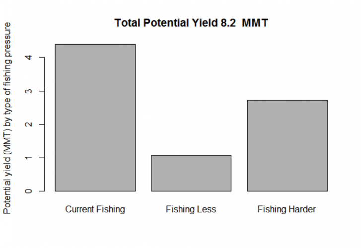 Figure 3.  The amount of yield obtained from current fishing pressure, and how much could be increased by fishing stocks in Quadrants C and D less and stocks in Quadrants A and B harder.