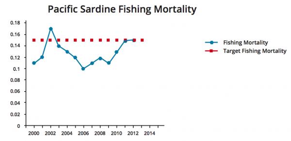 Figure 4. Pacific Sardine (Sardinops sagax) northern stock Fishing Mortality Rate (FishSource.com 2016).