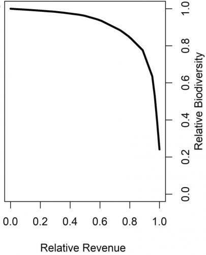 The convex relationship between relative revenue and biodiversity. Figure from Hilborn et al. 2020.