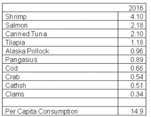 seafoodconsumption